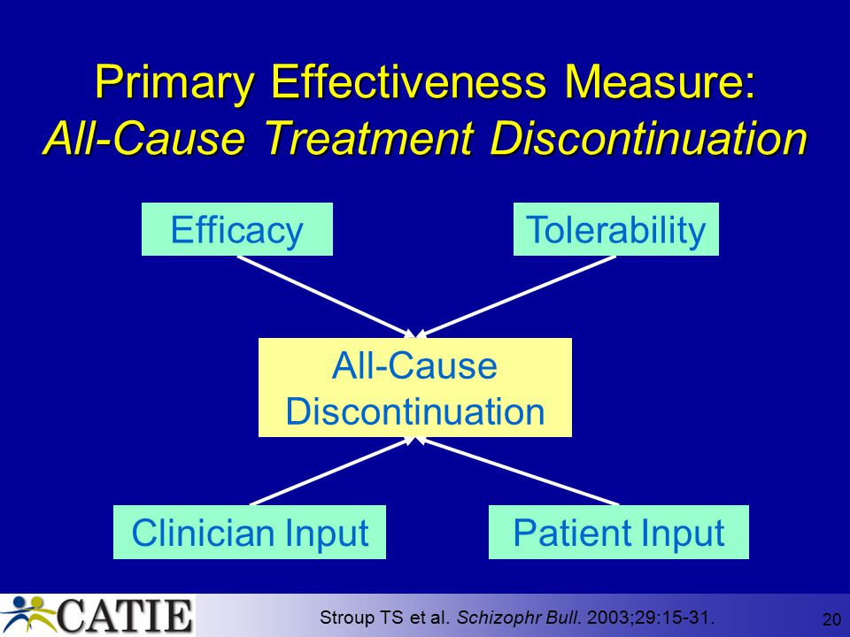 Primary Effectiveness Measure: All-Cause Treatment Discontinuation