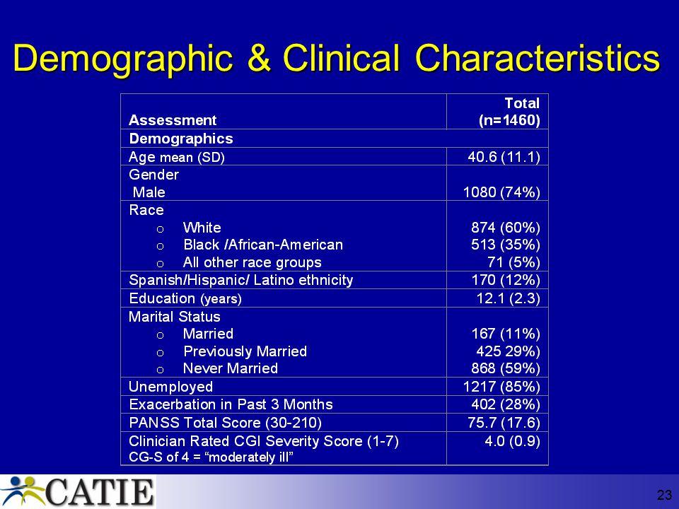 Demographic & Clinical Characteristics