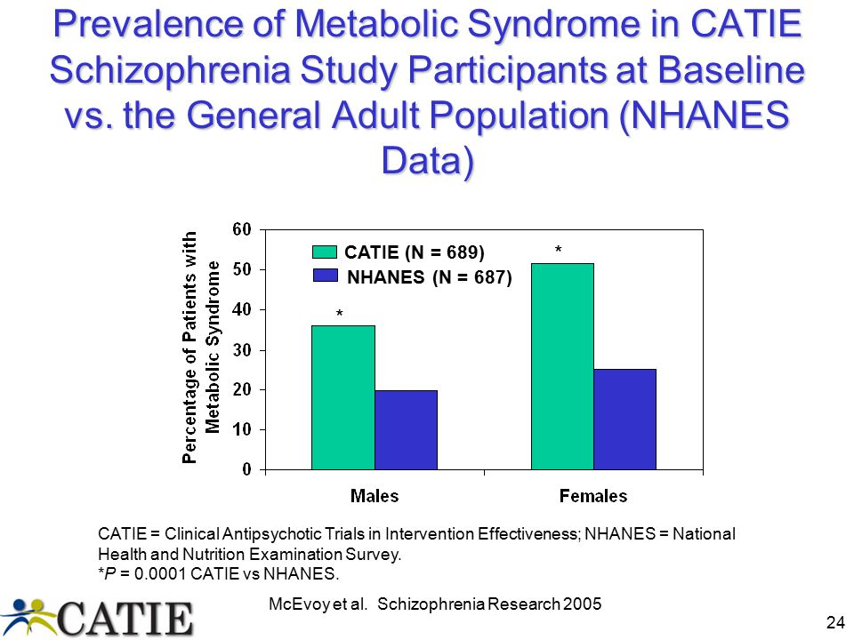 Prevalence of Metabolic Syndrome in CATIE Schizophrenia Study Participants at Baseline vs. the General Adult Population (NHANES Data)