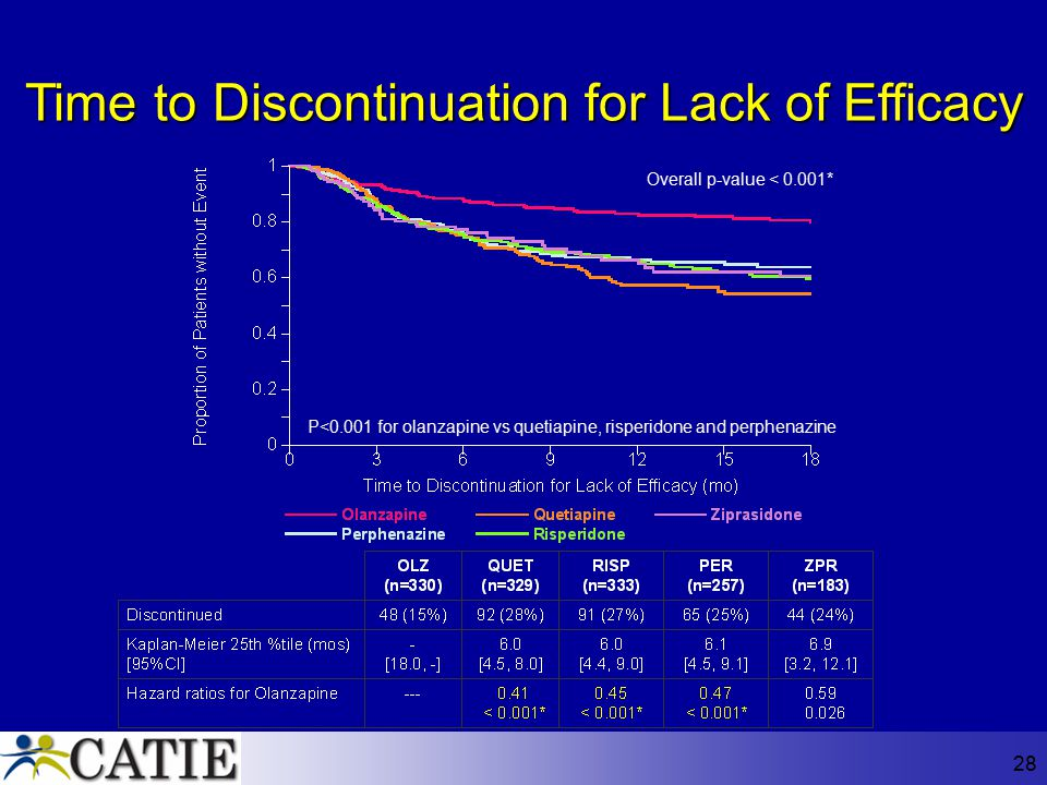 Time to Discontinuation for Lack of Efficacy