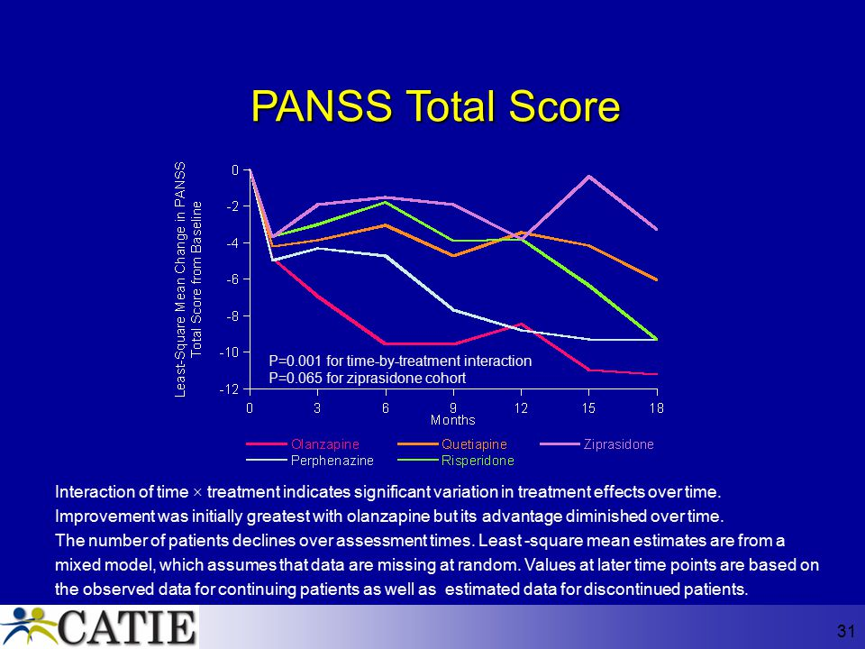 PANSS Total Score P=0.001 for time-by-treatment interaction. P=0.065 for ziprasidone cohort.