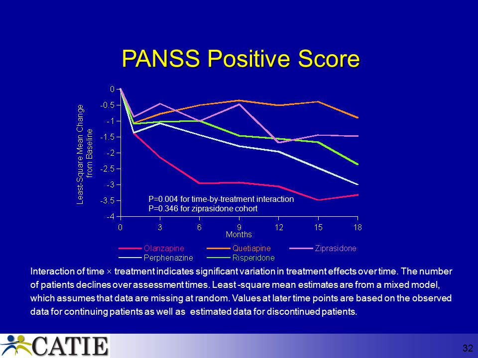 PANSS Positive Score P=0.004 for time-by-treatment interaction. P=0.346 for ziprasidone cohort.