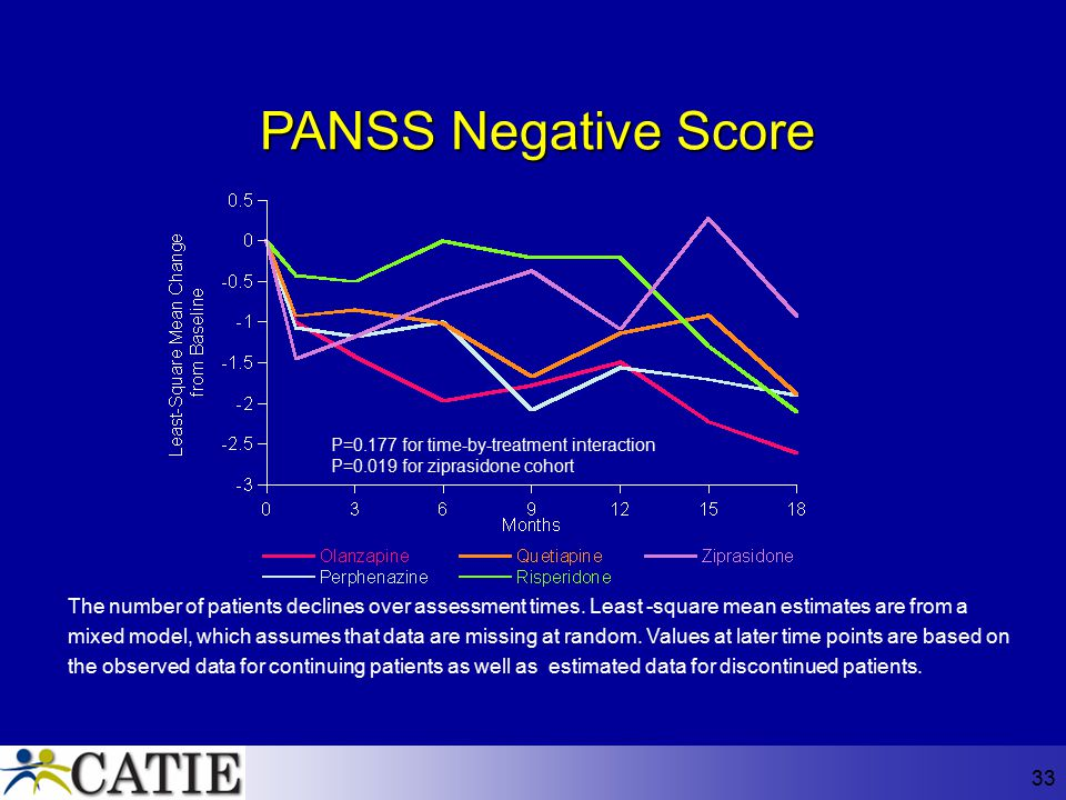 PANSS Negative Score P=0.177 for time-by-treatment interaction. P=0.019 for ziprasidone cohort.