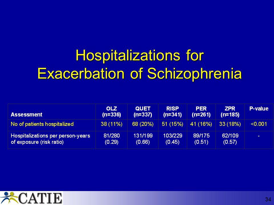 Hospitalizations for Exacerbation of Schizophrenia