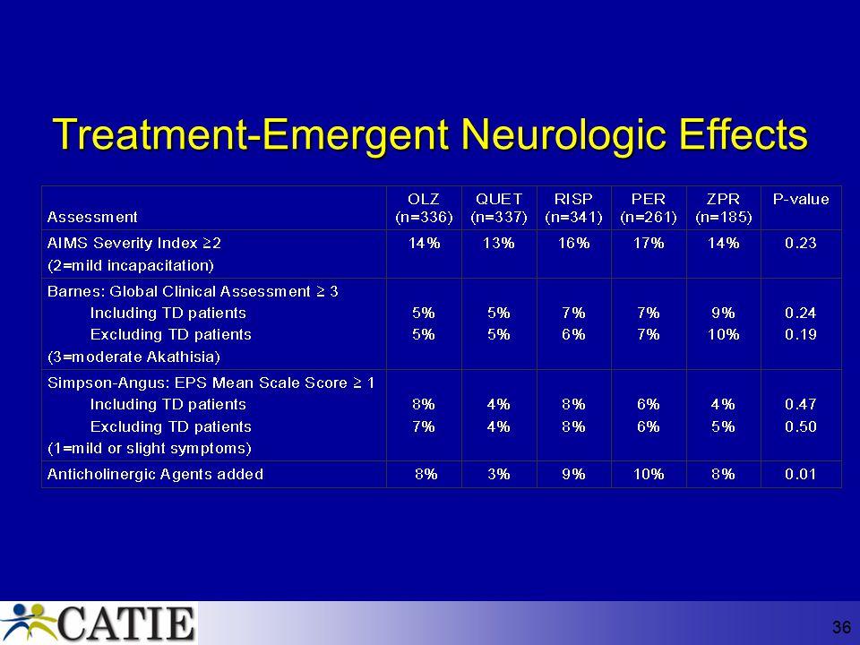 Treatment-Emergent Neurologic Effects