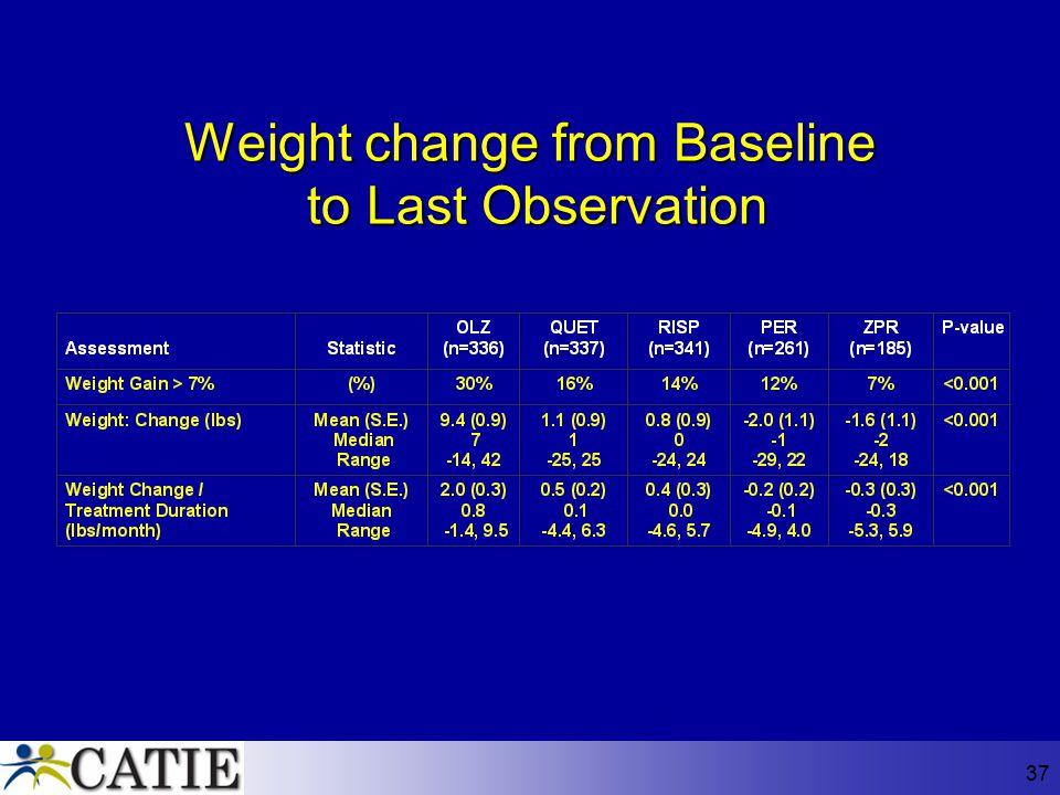 Weight change from Baseline to Last Observation