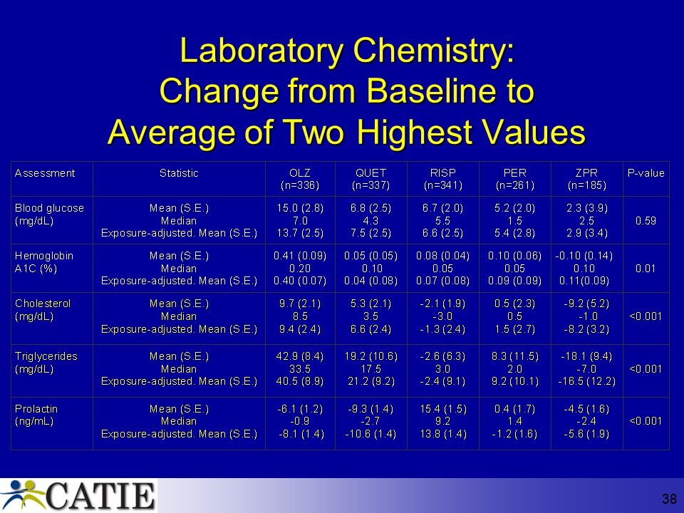 Laboratory Chemistry: Change from Baseline to Average of Two Highest Values