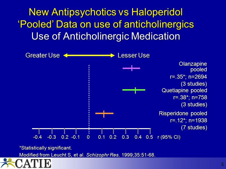 New Antipsychotics vs Haloperidol 'Pooled' Data on use of anticholinergics Use of Anticholinergic Medication