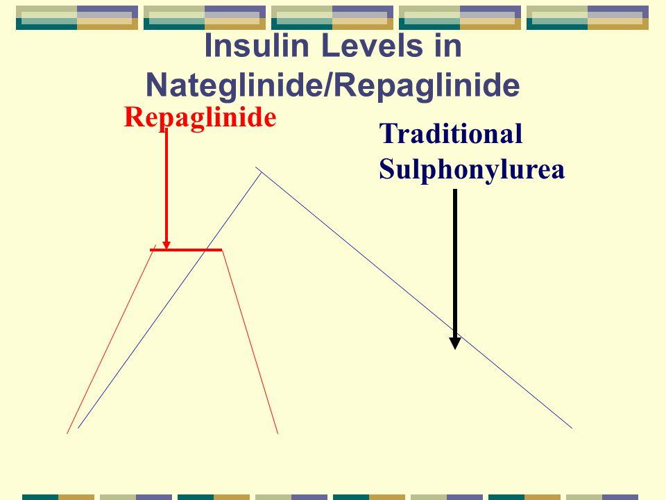 Insulin Levels in Nateglinide/Repaglinide