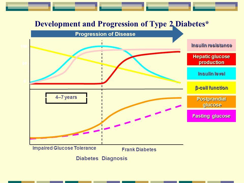 Development and Progression of Type 2 Diabetes*