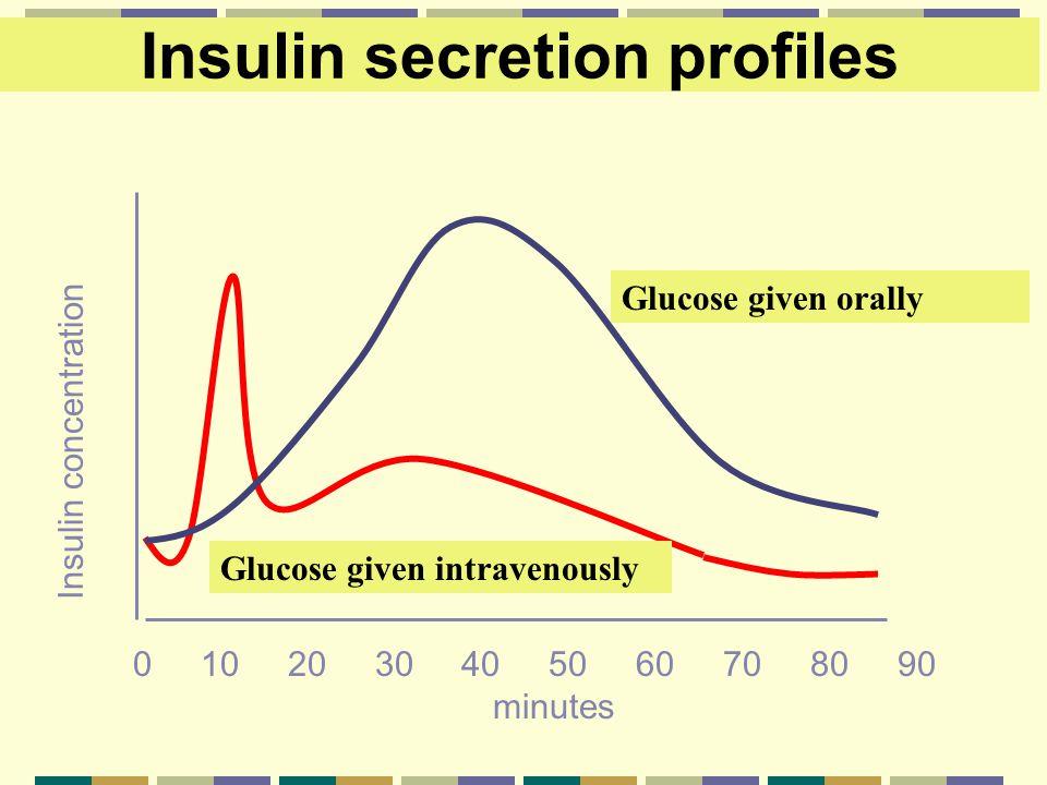 Insulin secretion profiles