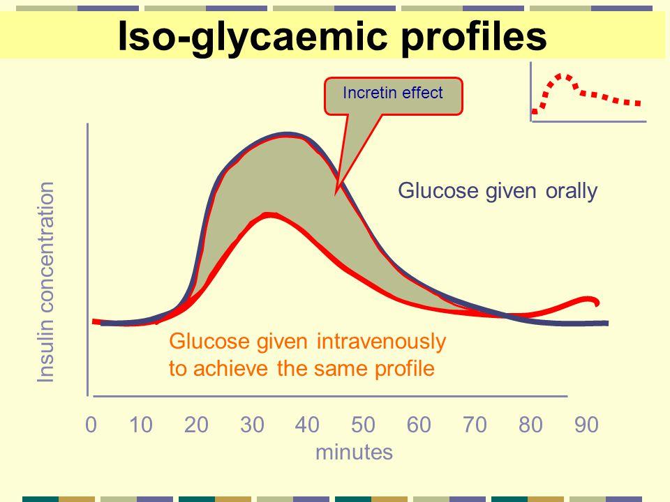 Iso-glycaemic profiles