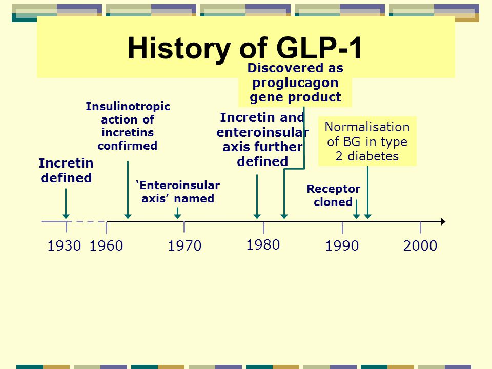 History of GLP-1 Discovered as proglucagon gene product. Insulinotropic action of incretins confirmed.