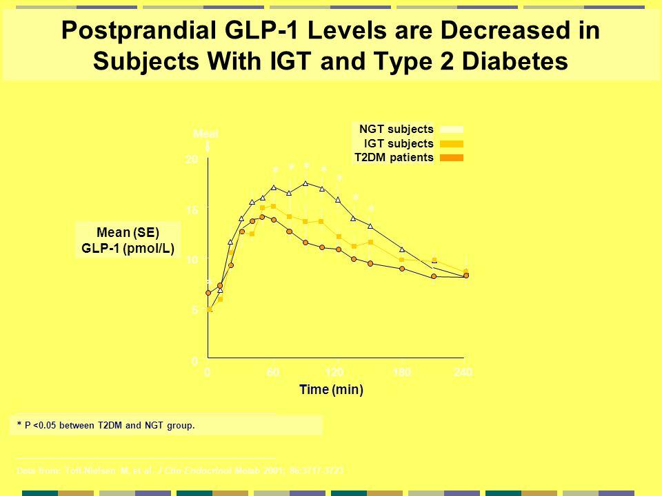 Mean (SE) GLP-1 (pmol/L)