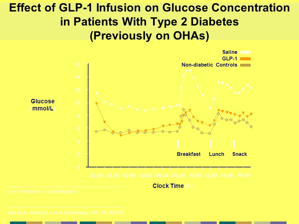 Effect of GLP-1 Infusion on Glucose Concentration in Patients With Type 2 Diabetes (Previously on OHAs)