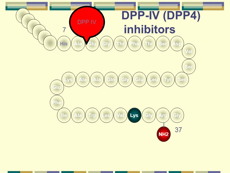DPP-IV (DPP4) inhibitors