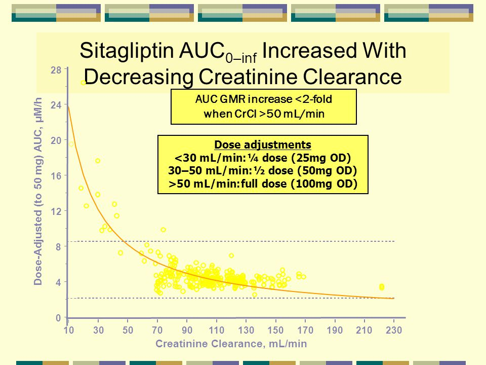Sitagliptin AUC0–inf Increased With Decreasing Creatinine Clearance