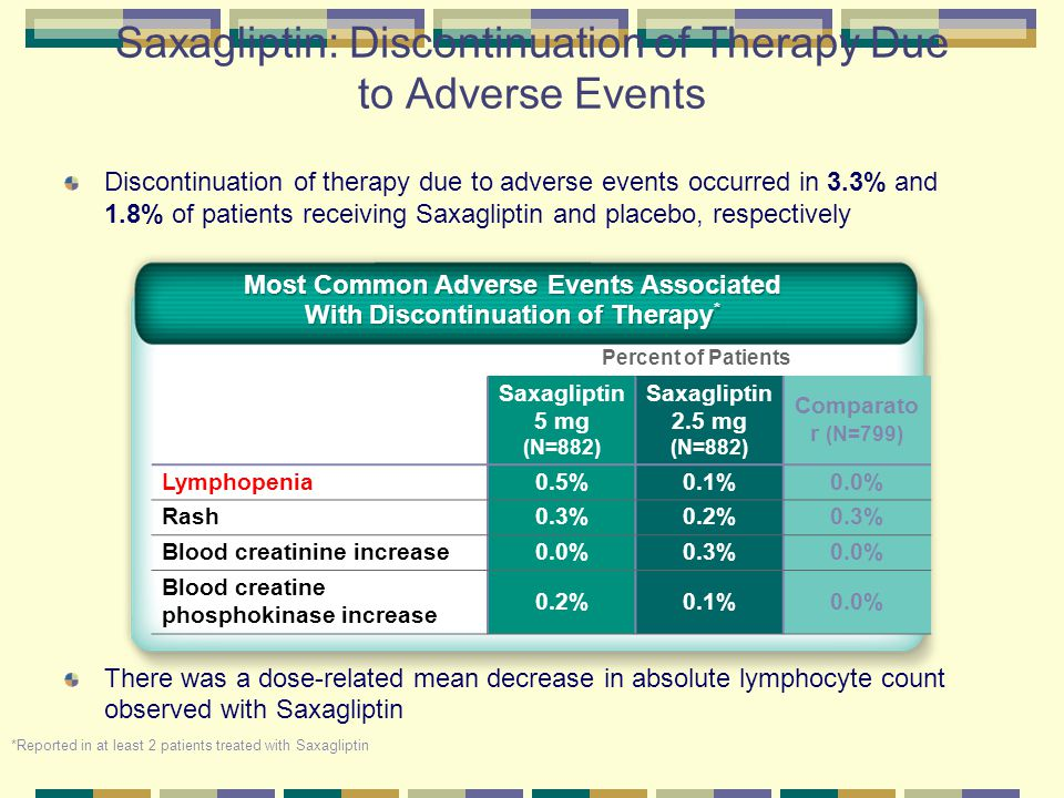 Saxagliptin: Discontinuation of Therapy Due to Adverse Events