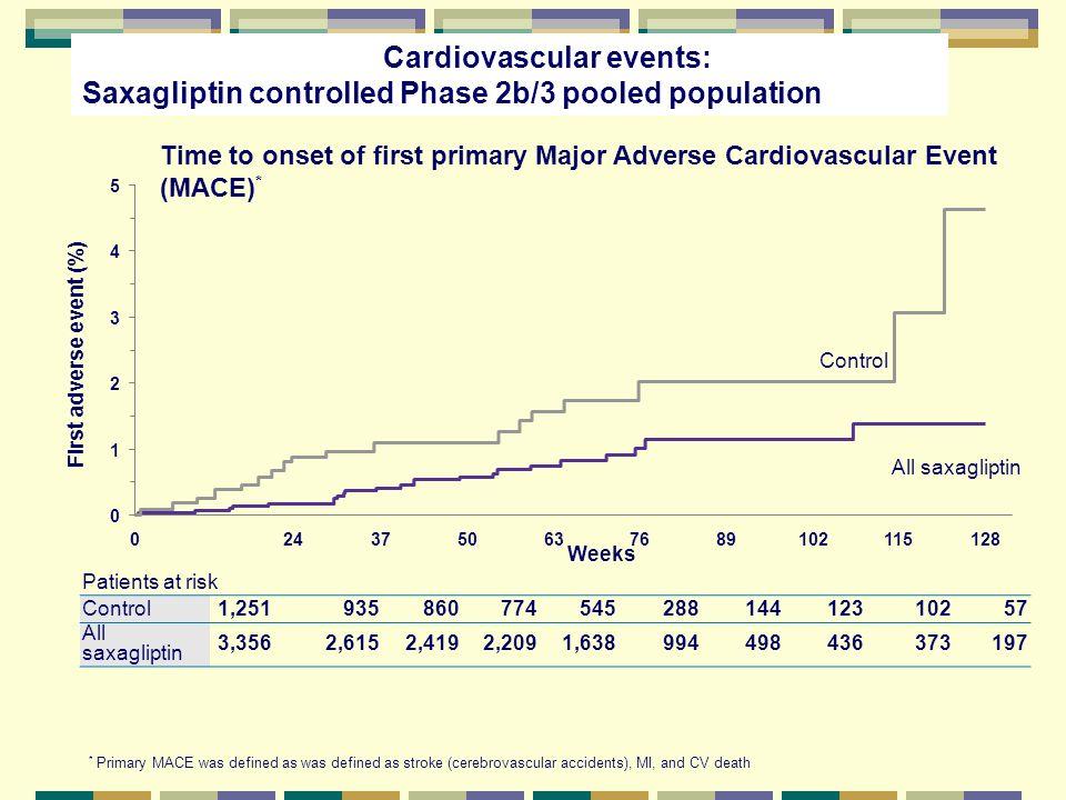 Cardiovascular events: