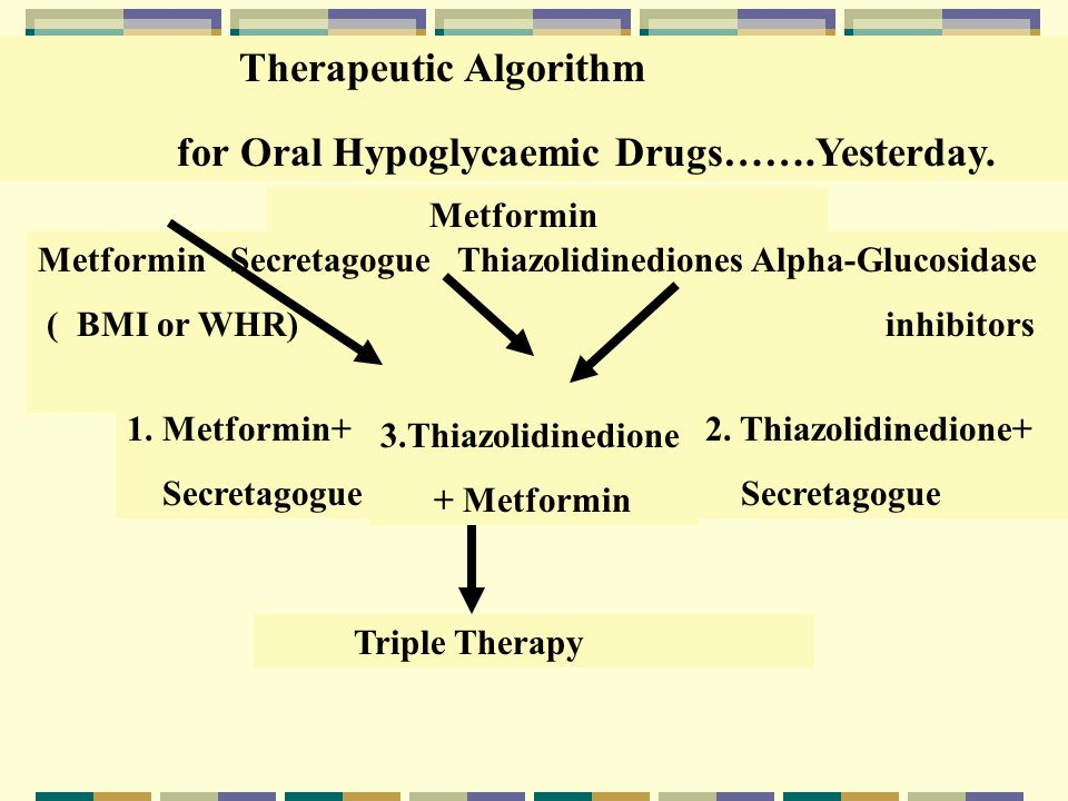 Therapeutic Algorithm for Oral Hypoglycaemic Drugs…….Yesterday.