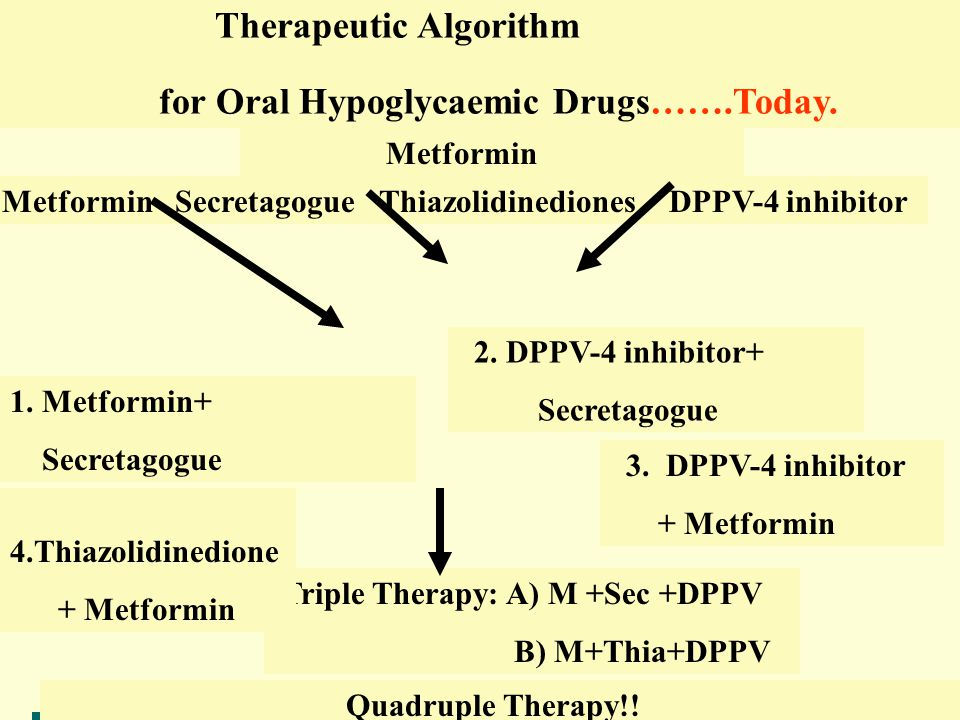 Therapeutic Algorithm for Oral Hypoglycaemic Drugs…….Today.