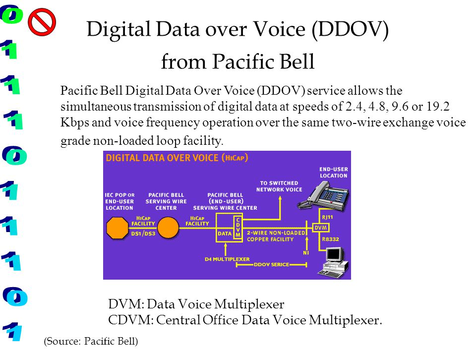 Digital Data over Voice (DDOV) from Pacific Bell