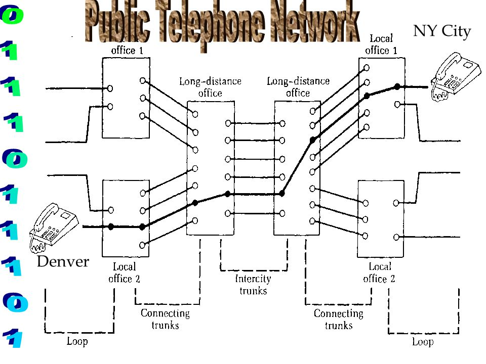 Public Telephone Network
