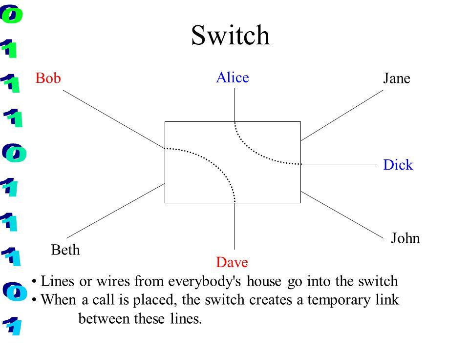Switch Bob Bob Alice Alice Jane Dick Dick John Beth Dave Dave