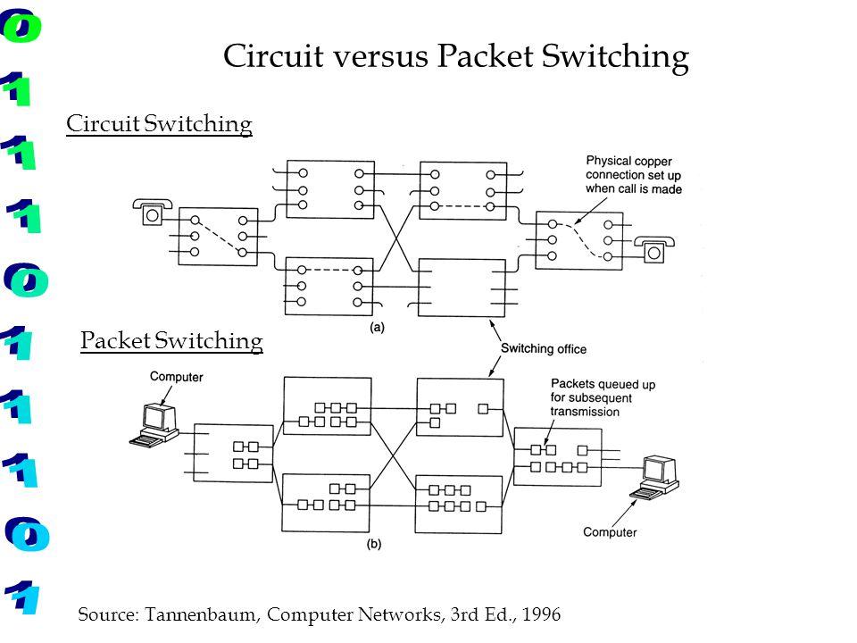 Circuit versus Packet Switching