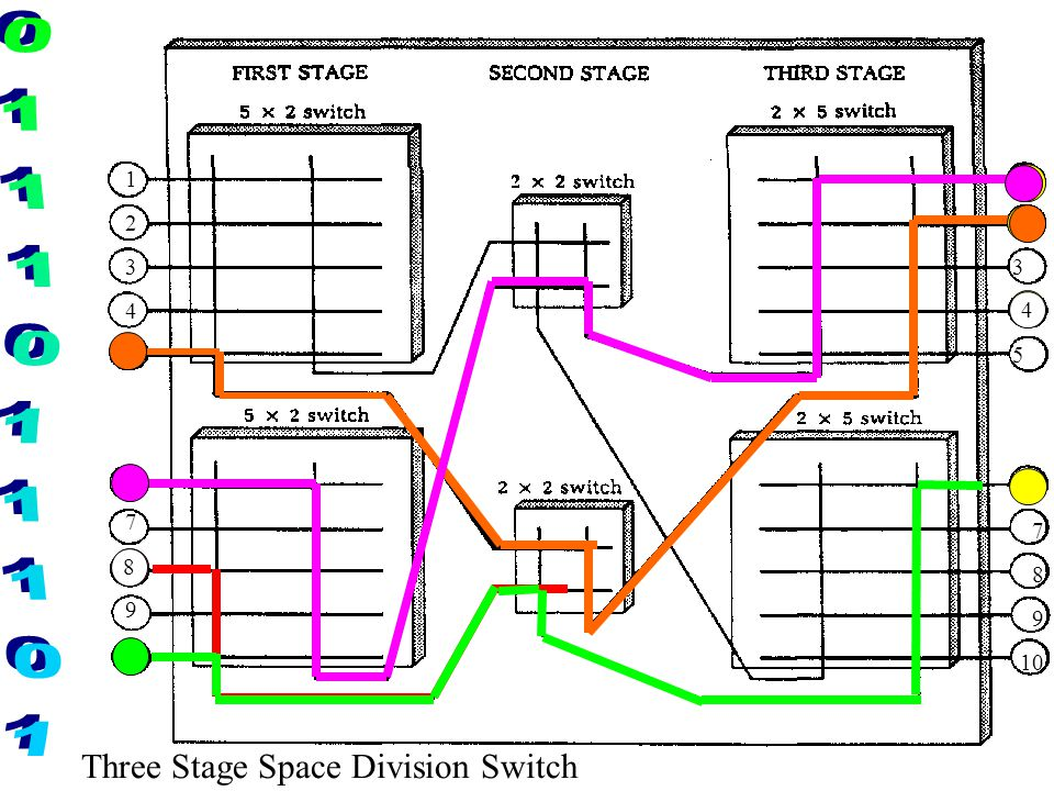 Three Stage Space Division Switch