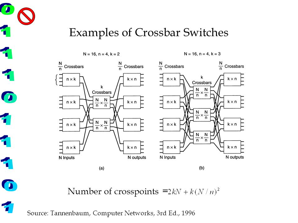 Examples of Crossbar Switches