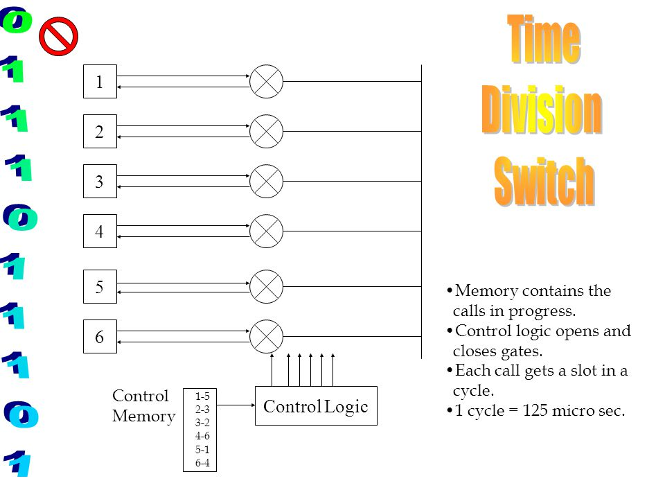 Time Division Switch 1 2 3 4 5 6 Control Logic