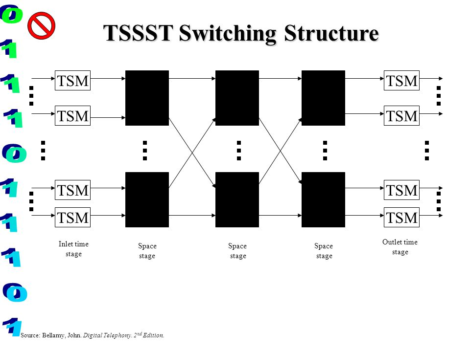 TSSST Switching Structure