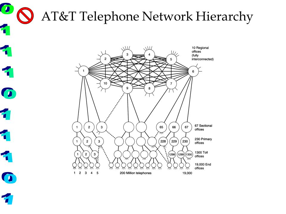 AT&T Telephone Network Hierarchy