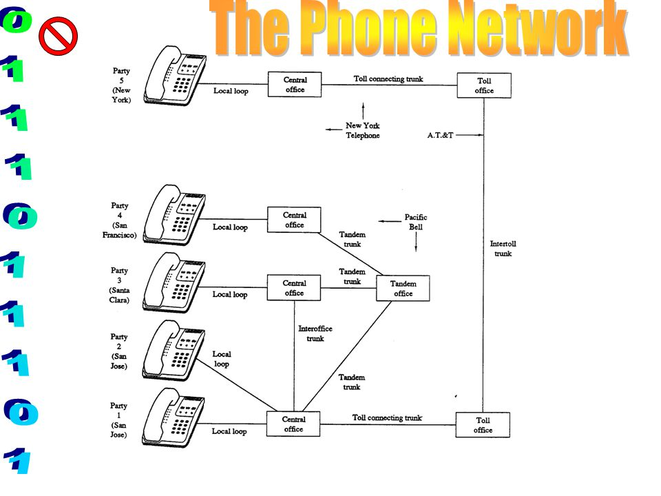 The Phone Network