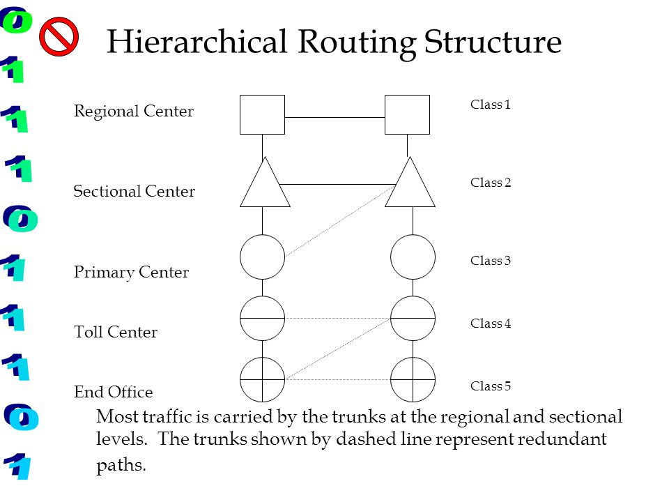 Hierarchical Routing Structure