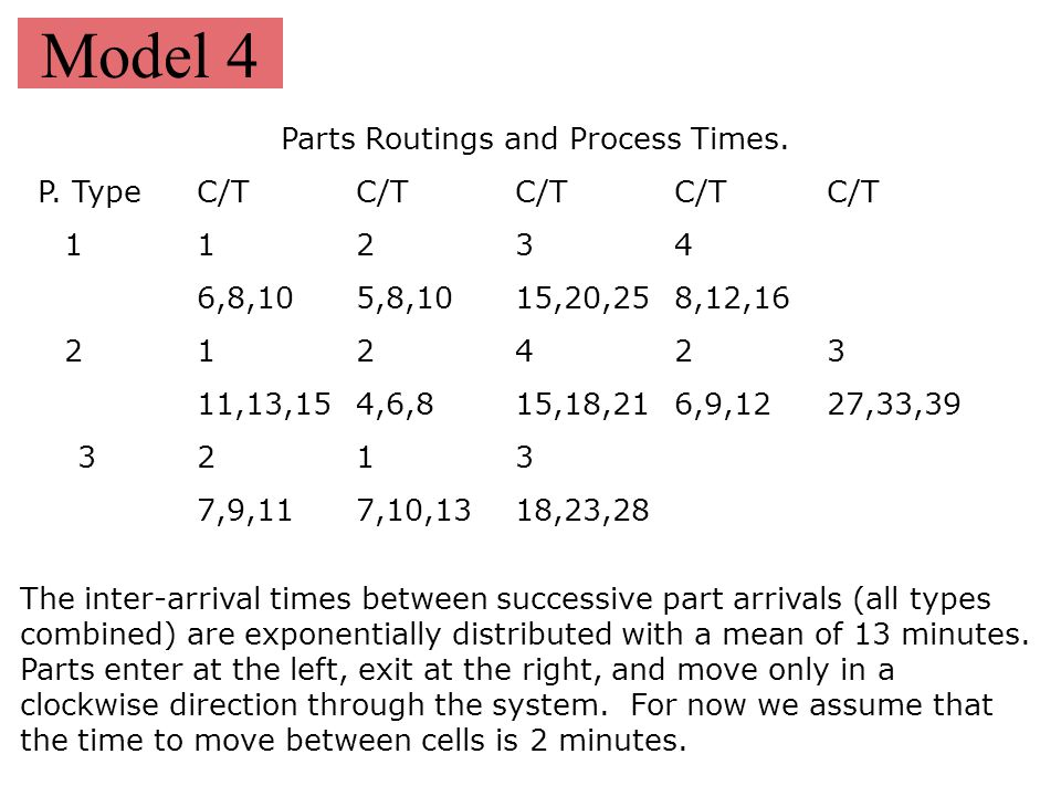 Parts Routings and Process Times.