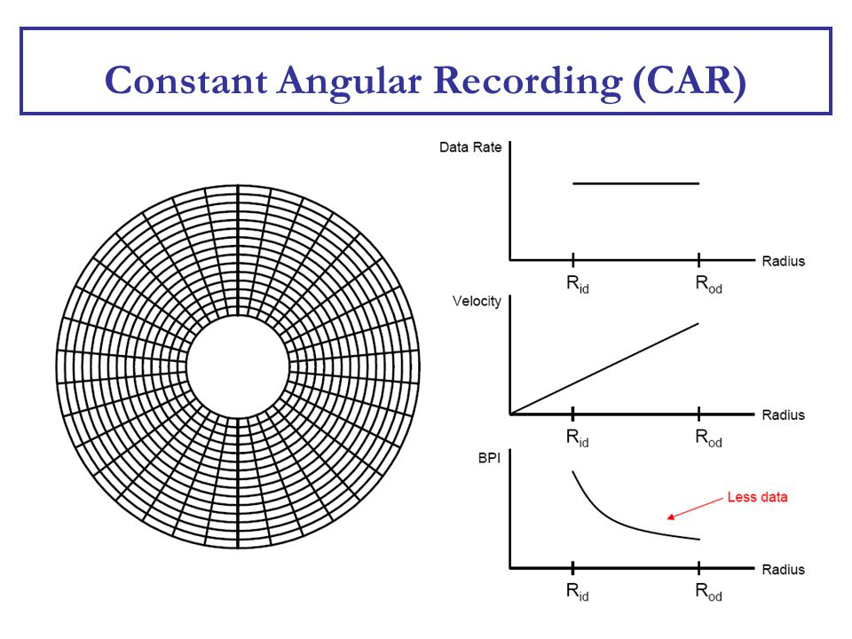Constant Angular Recording (CAR)