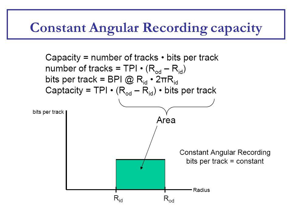 Constant Angular Recording capacity