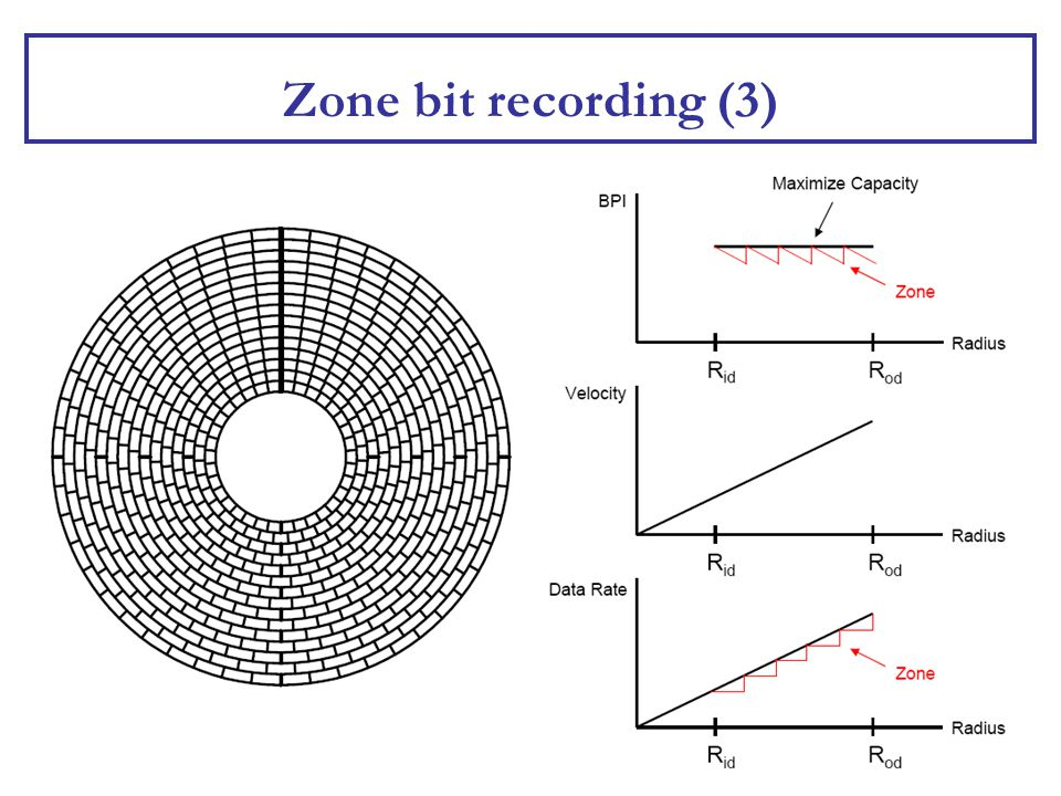 Zone bit recording (3)