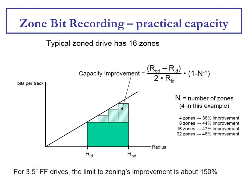 Zone Bit Recording – practical capacity