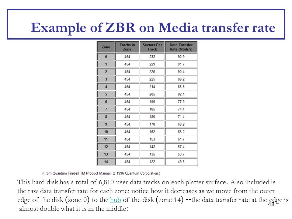 Example of ZBR on Media transfer rate