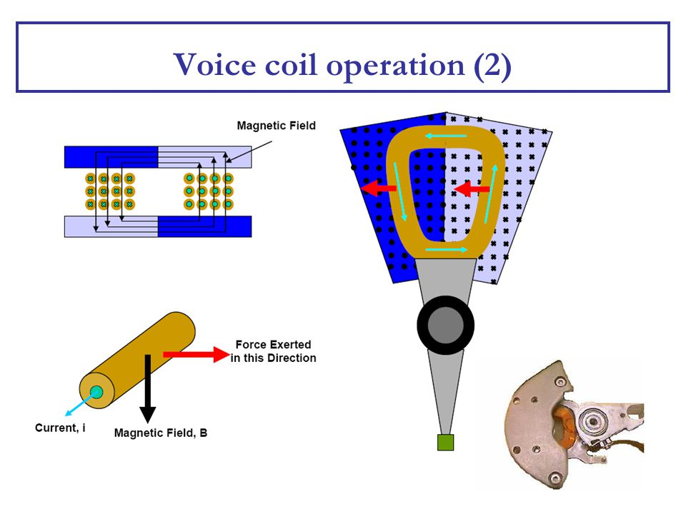 Voice coil operation (2)