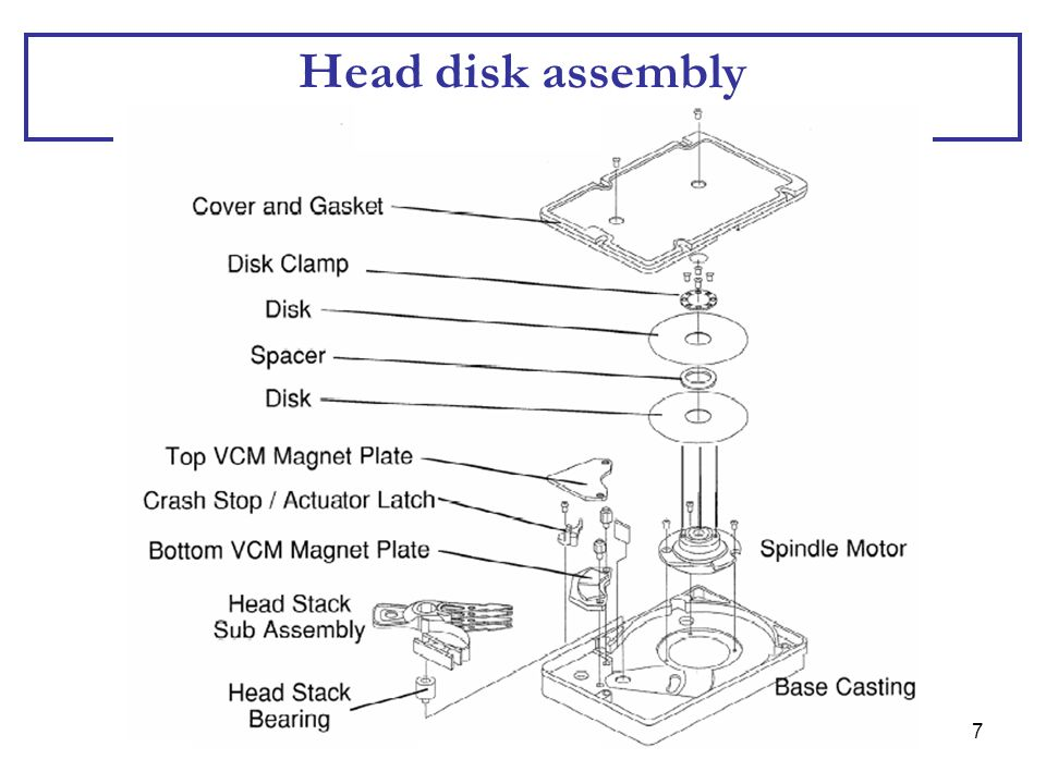 Head disk assembly