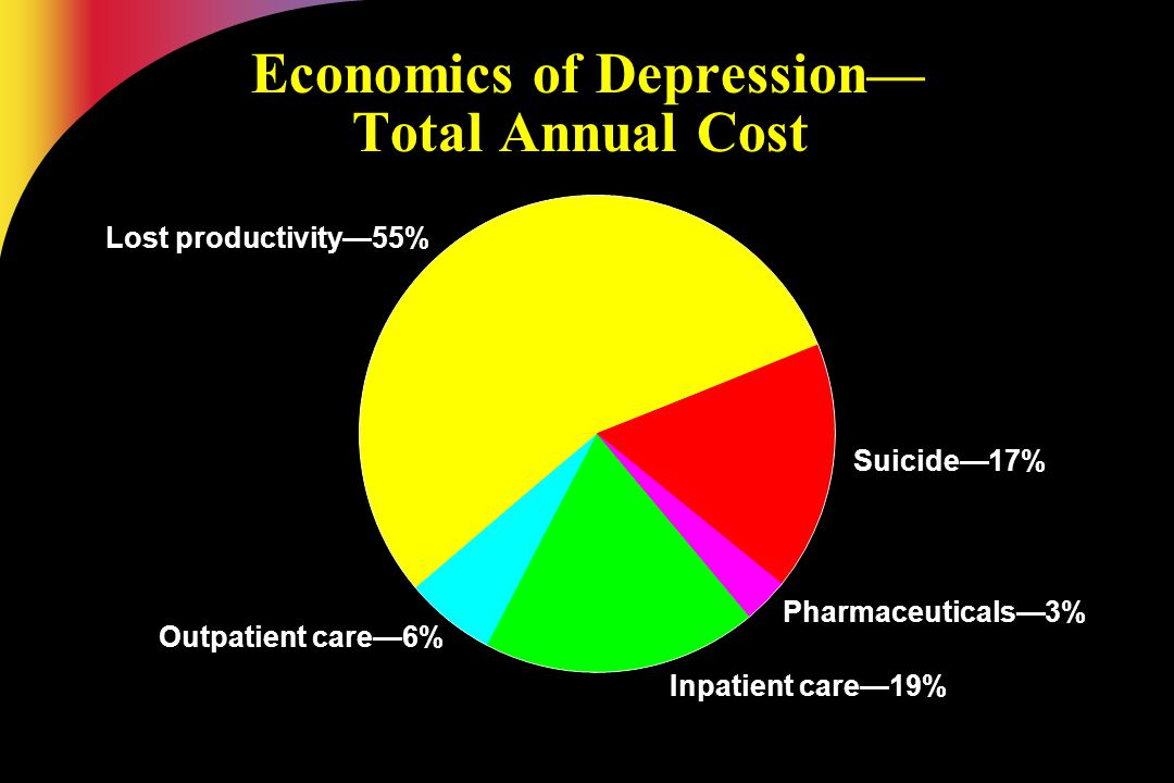 Economics of Depression— Total Annual Cost