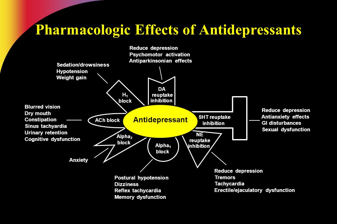 Pharmacologic Effects of Antidepressants