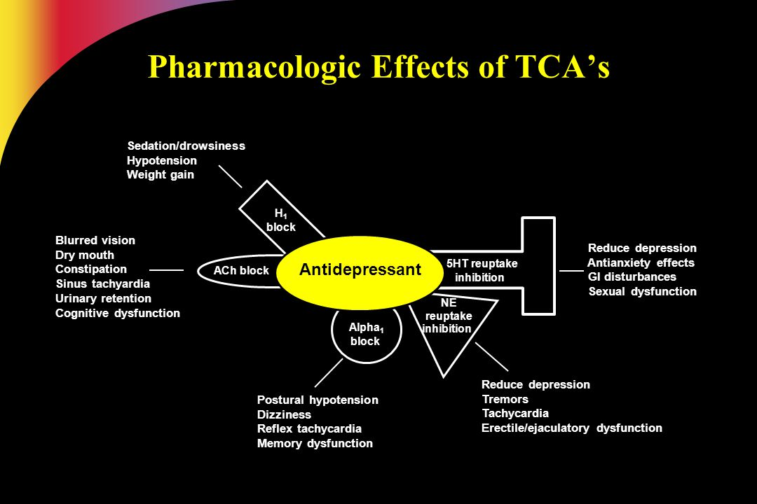 Pharmacologic Effects of TCA's