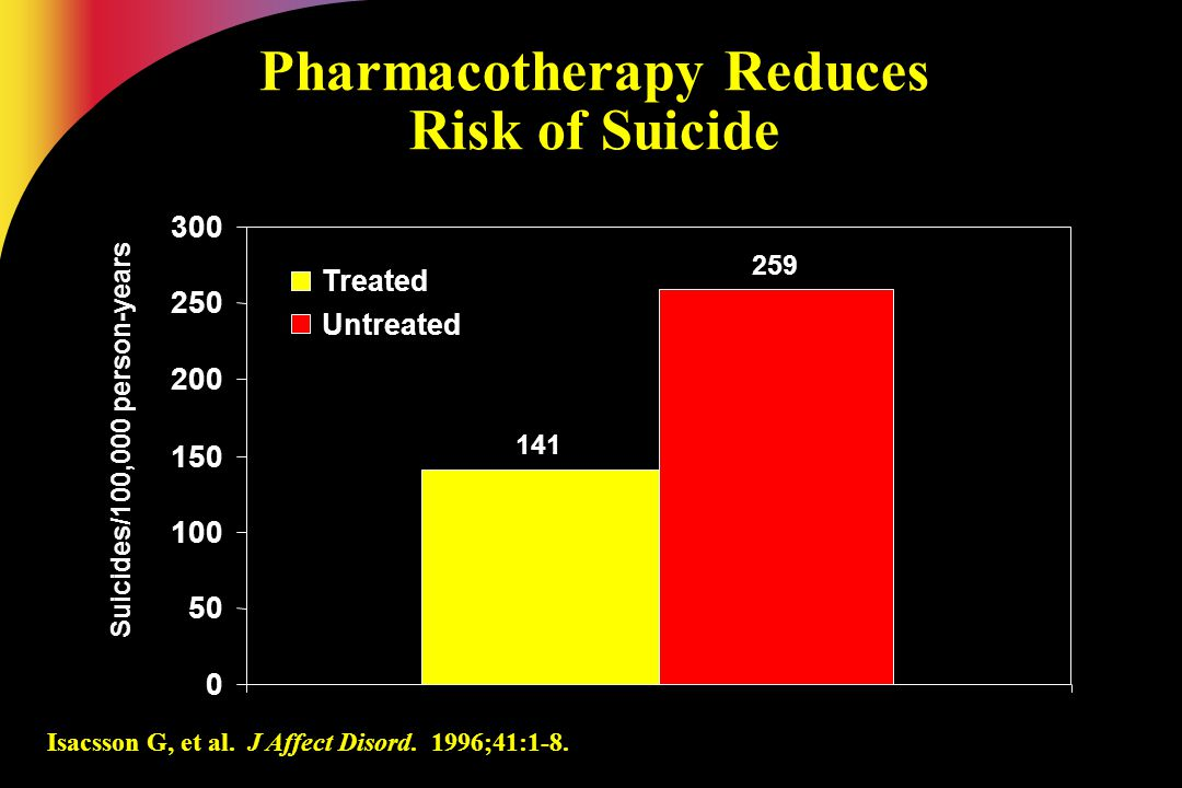 Pharmacotherapy Reduces Risk of Suicide
