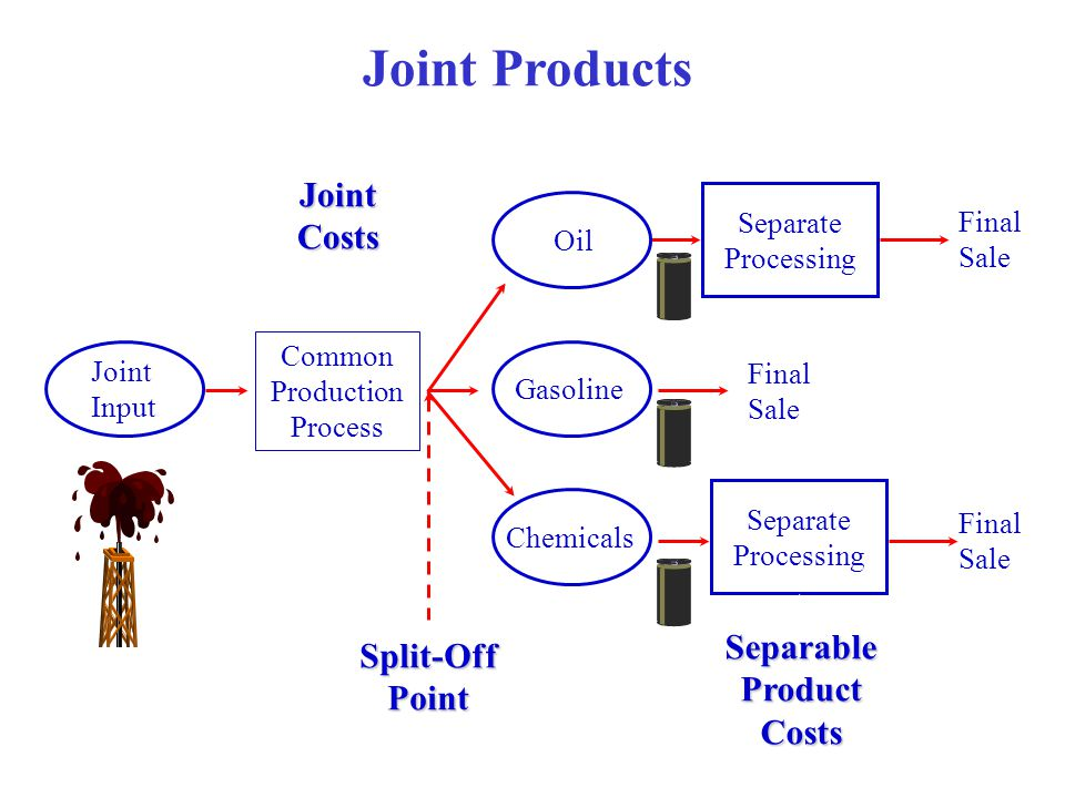 Joint Products Joint Costs Separable Split-Off Product Point Costs