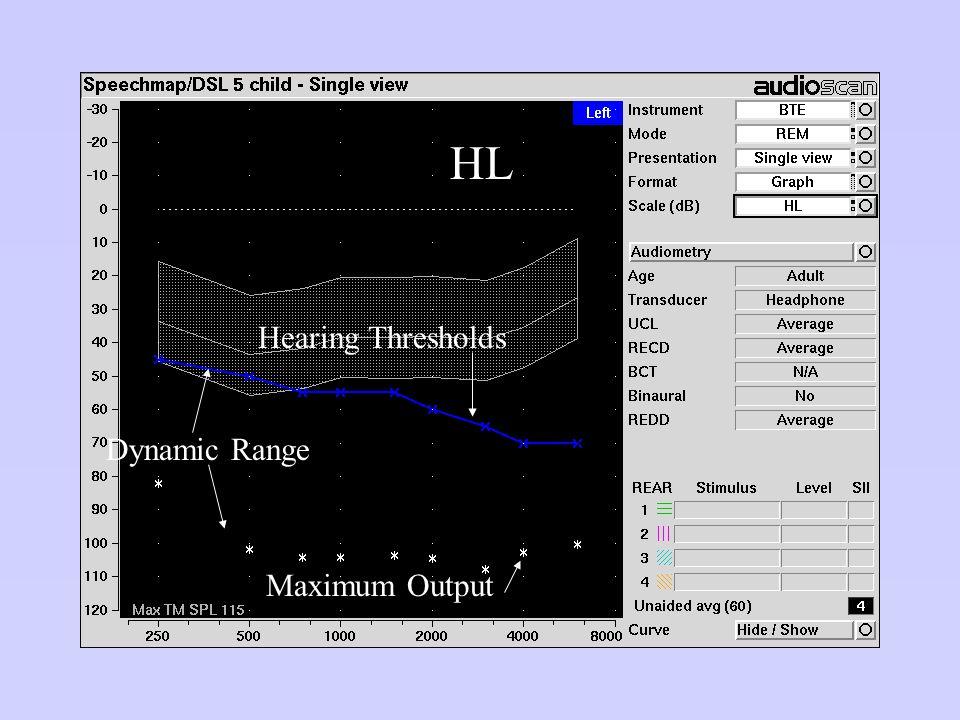 HL Hearing Thresholds Dynamic Range Maximum Output